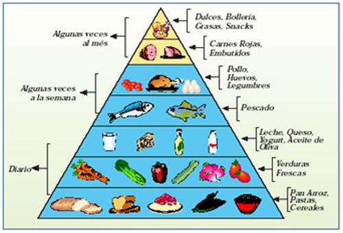 Piramide-de-la-salud